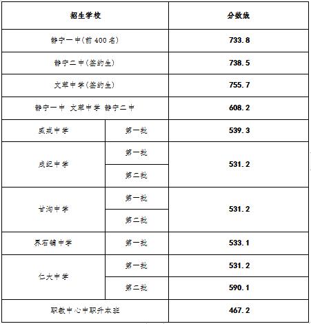 金乡一中分数线_2019静宁县中考分数线